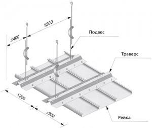 Монтаж реечного потолка - схема