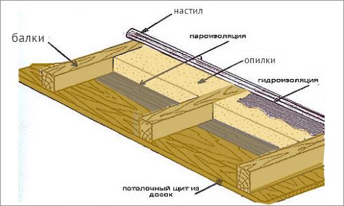 Для шумоизоляции отзывы квартире потолка материал в