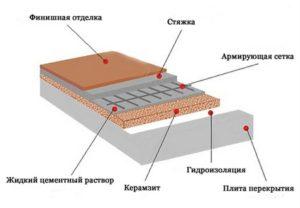утепление бетонного перекрытия керамзитом